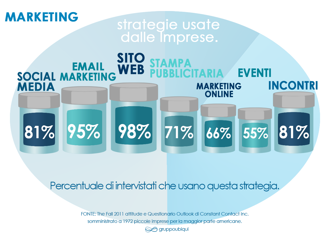 Grafico che mostra il Mix Moderno di Marketing e le Strategie per Web Marketing usate nel 2012.