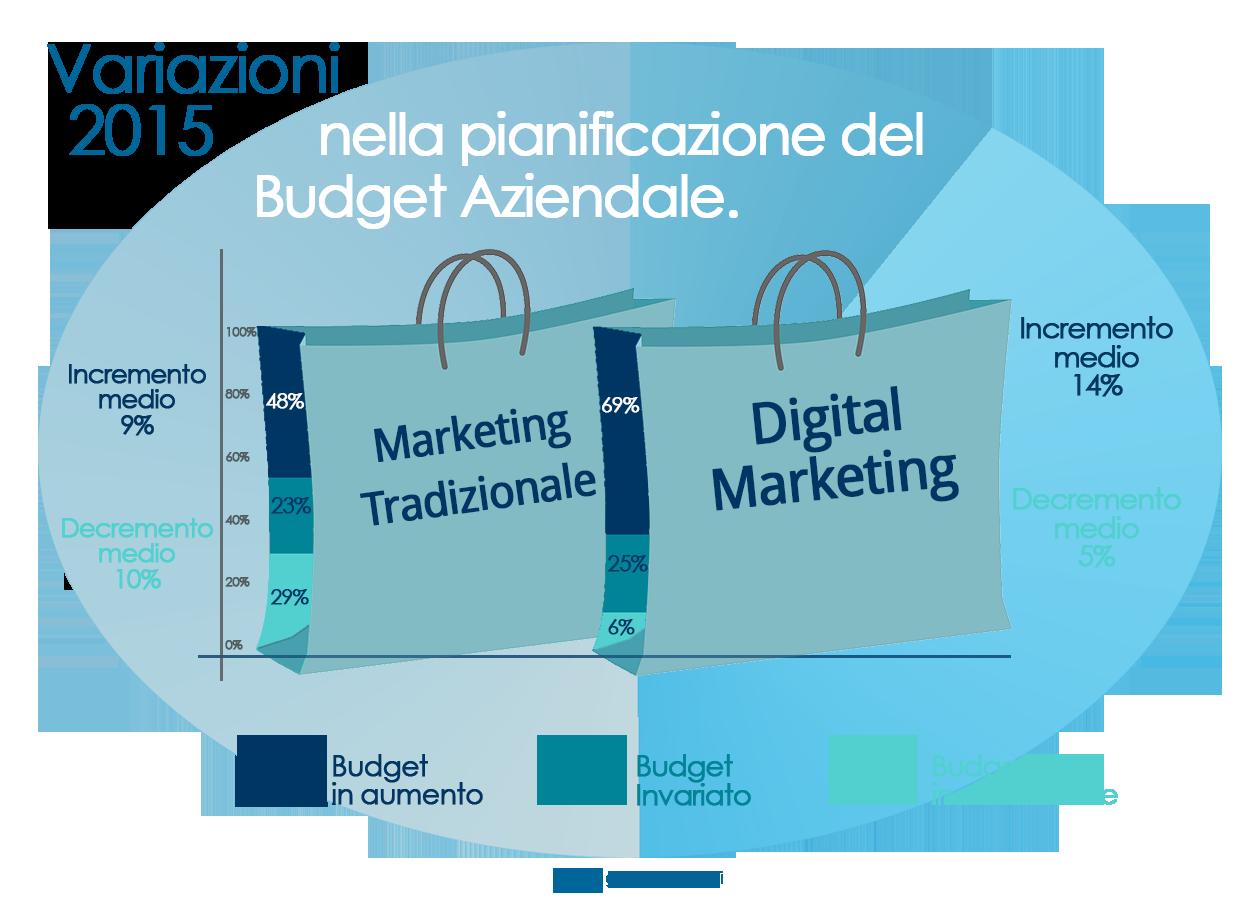 Questo Grafico mostra la Variazione del Budget Aziendale in Strategie per Web Marketing e Marketing Tradizionale nel 2015