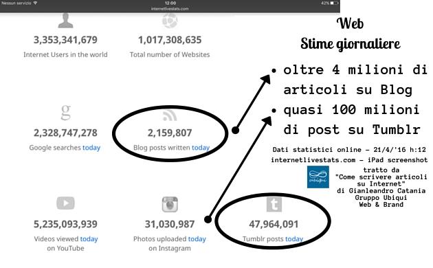 L'immagine mostra uno screenshot del sito web internetlivestats.com e le stime dei dati statistici quotidiani sul web: oltre 4 milioni di articoli pubblicati online sui Blog e più di 100 milioni di post pubblicati su tumblr