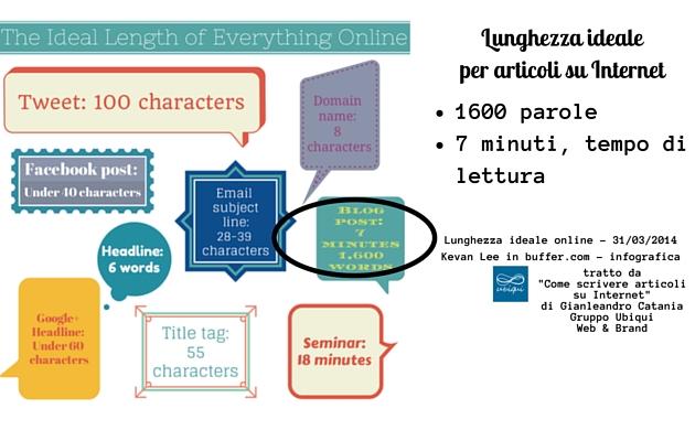 questa immagine mostra la lunghezza ideale per ogni pubblicazione online: gli articoli di Blog dovrebbero essere lunghi 1600 parole per avere un tempo di lettura pari a 7 minuti