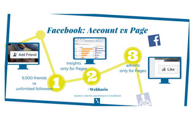 Creare Account e Creare Pagine Facebook - 3 differenza fondamentali: friend e follower; facebook insights; facebook adverts